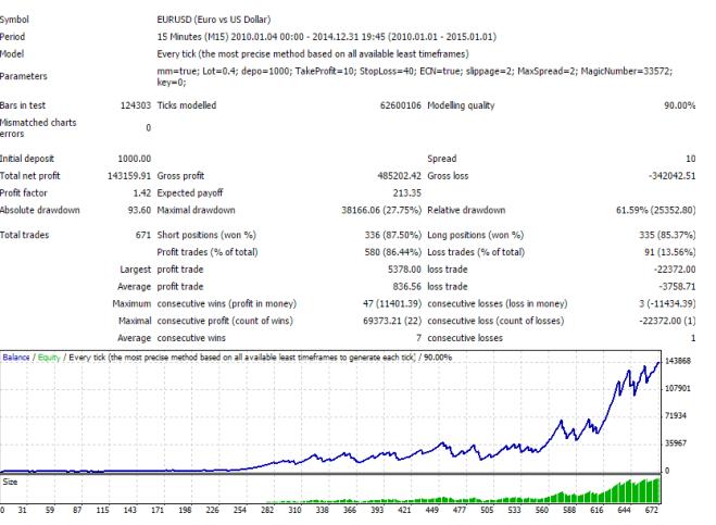 Скриншот с результатами тестирования скальпера