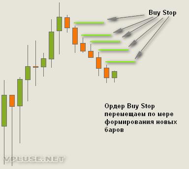 Пример того, как правильно войти в рынок
