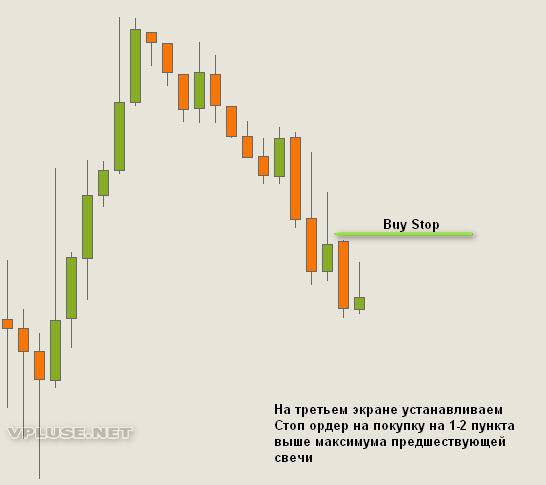 Вход в рынок по стратегии Элдера