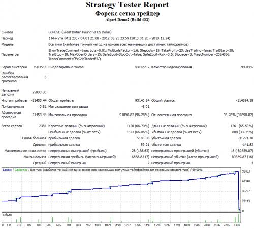 Скриншот графика доходности за 2010 год