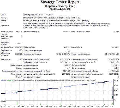 Скриншот графика доходности за 2011 год